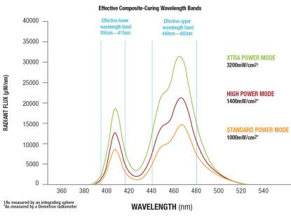 5-VALO-Technica-Detail-Spectral-Distribution-Wavelength-Graph-Nudent