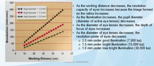 Resolution Power of Eyes VS Pupil Diameter & Working Distance
